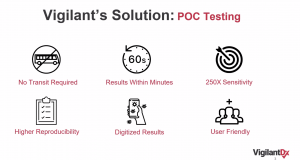 slide showing VigilantDX POC Testing Solution